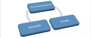 Positionnement image de marque